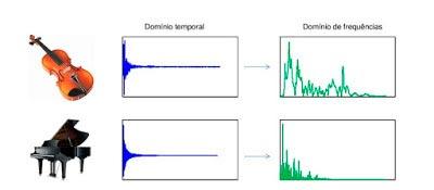 Dois sinais produzidos por um violino e por um piano: muito similares no  domínio temporal, mas muito diversos no domínio de frequências Foto: Divulgação / ICMC